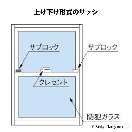 上げ下げ形式のサッシ