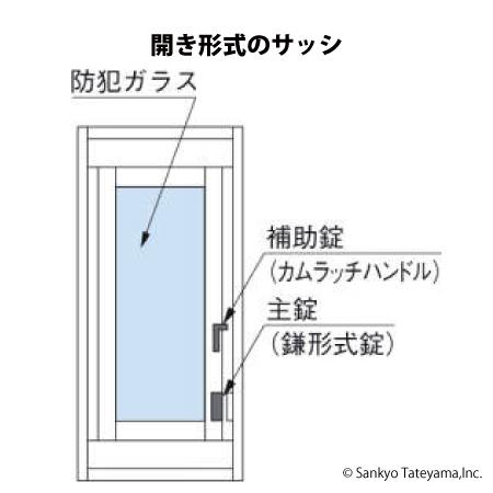 開き形式のサッシ
